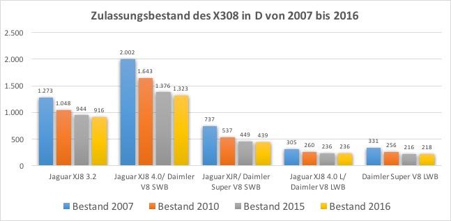 X308-Bestand von 2007 bis 2016