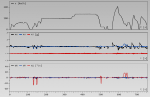 Geschwindigkeits- und Beschleunigungsprofil meiner Messfahrt